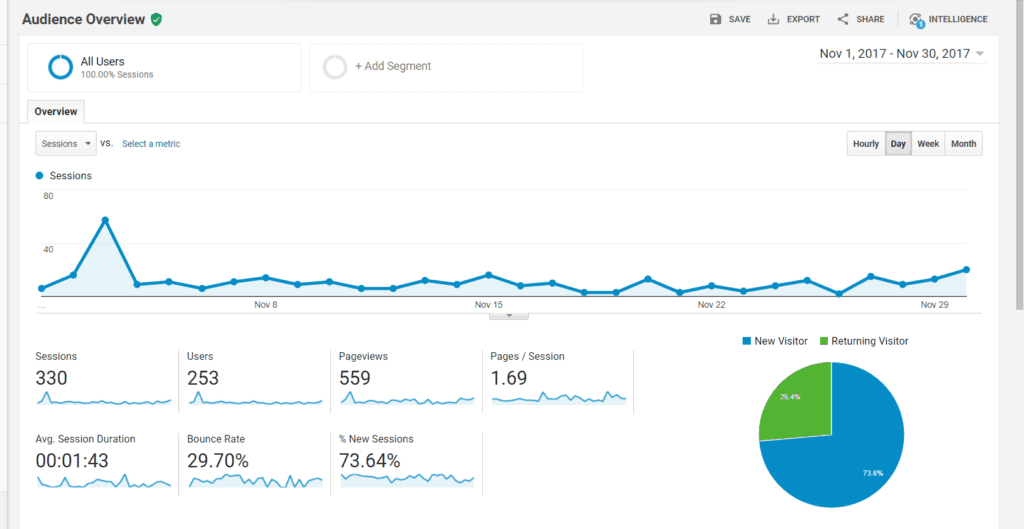 The Google Analytics for my website! Come take a peek!